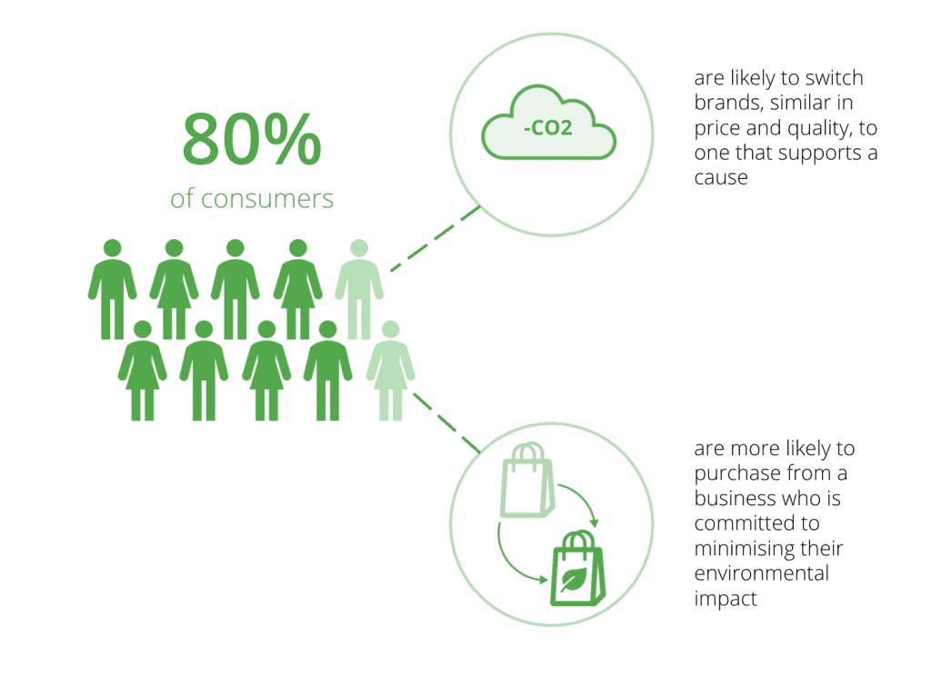 80% consumers are would move to a more sustainable brand
